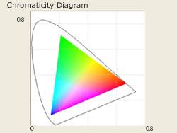 XY Chromaticity