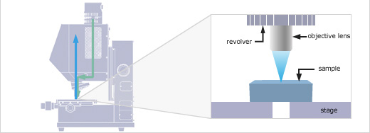 Optical Path of Reflectivity Measurement
