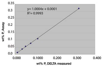 DELTA SDD Analyzer Benefits