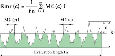 Material ratio (Rmr(c))