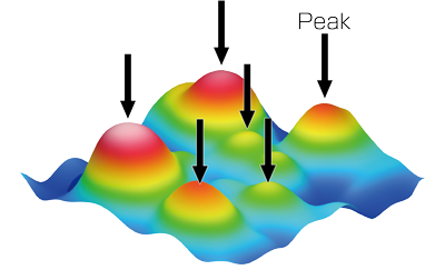 Density of peaks (Spd)