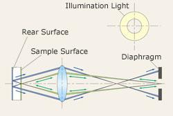 Principle of Eliminating Rear Surface Reflection