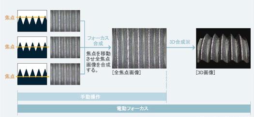 フォーカス合成・3D合成イメージ