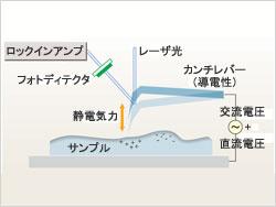 表面電位モード原理図
