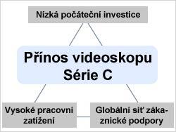 Přínos videoskopu Série C