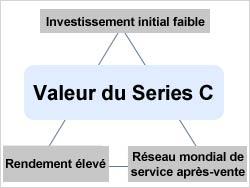 Valeur du Series C