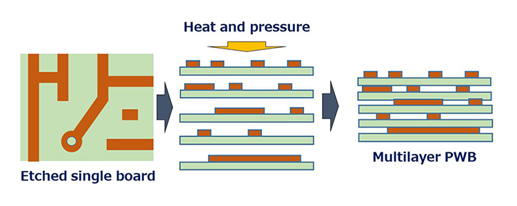 Etched single board, Heart and pressure, Multulayer PWB
