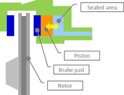 A diagram of a brake caliper