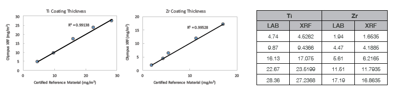 Excellent correlation between results obtained using an Olympus Vanta XRF analyzer and coating thickness reference materials.