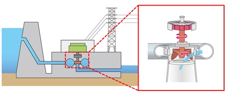 fig1_magnified_view_of_water_whee_ for_power_generation