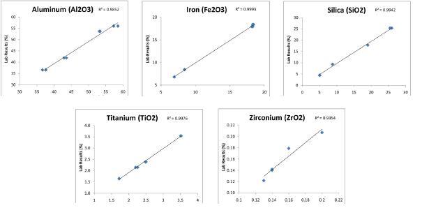 Data sample graphs
