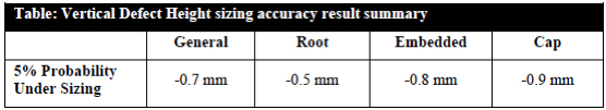 Table 1: Height sizing accuracy at 5% under-sizing