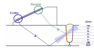Illustration of Zone Discrimination Technique showing one beam