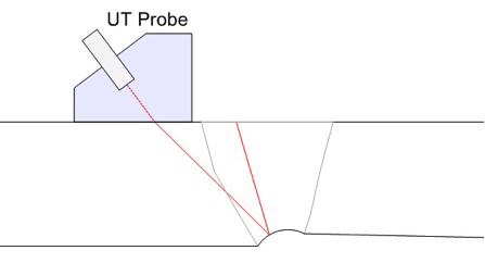 Pulse Echo Shear wave beam being reflected at off angle