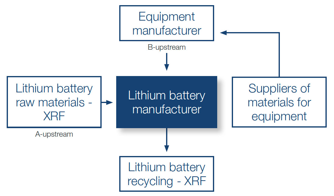Lithium-ion battery supply chain