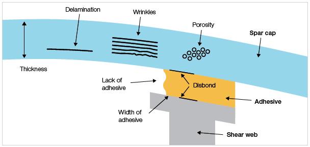 フェーズドアレイ超音波で検出される典型的な欠陥