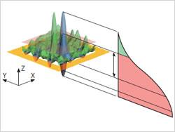 三次元プラトー構造表面の潤滑性評価パラメータ1