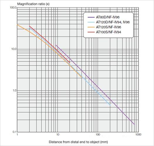magnification ratio IPLEX RX/RT2
