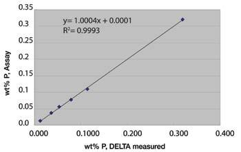 DELTA SDD Analyzer Benefits