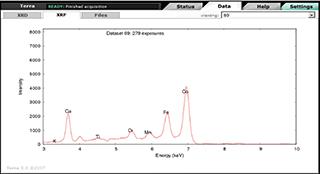 Dados de fluorescência de raios X