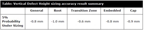 Table 3: Height sizing accuracy at 5% under-sizing