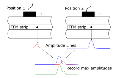 The procedure to form composite amplitude lines at different scan positions
