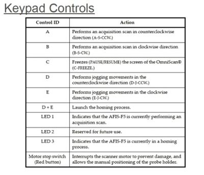 Example Commands from Keypad