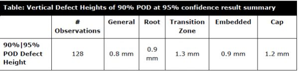 Table 4: Height sizing accuracy at 90%/95% POD